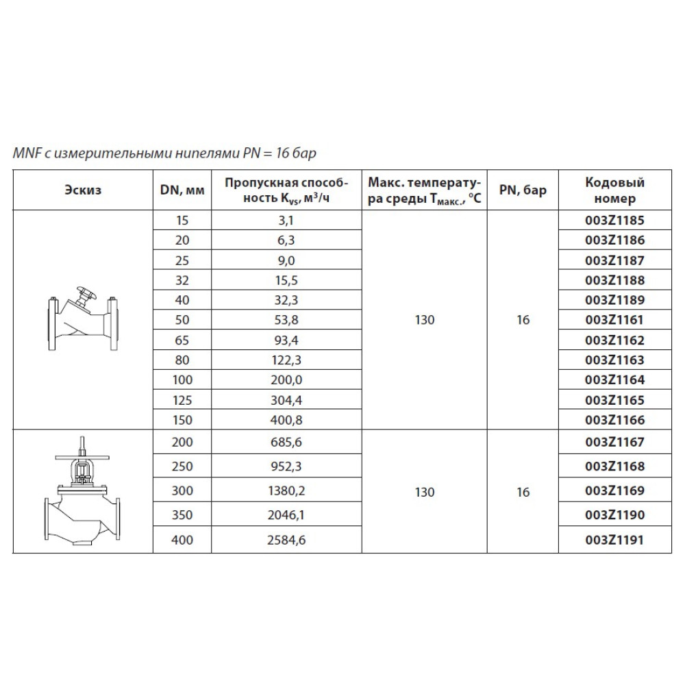 Клапан балансировочный MNF Danfoss 003Z1168 ДУ250, чугун, ф/ф, Kvs=952,3м3/ч, Ру, бар: 16 | (MSV-F2)